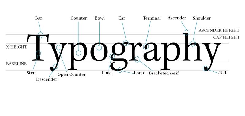 Typografie u mobilních webů