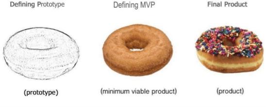 mvp prototyp