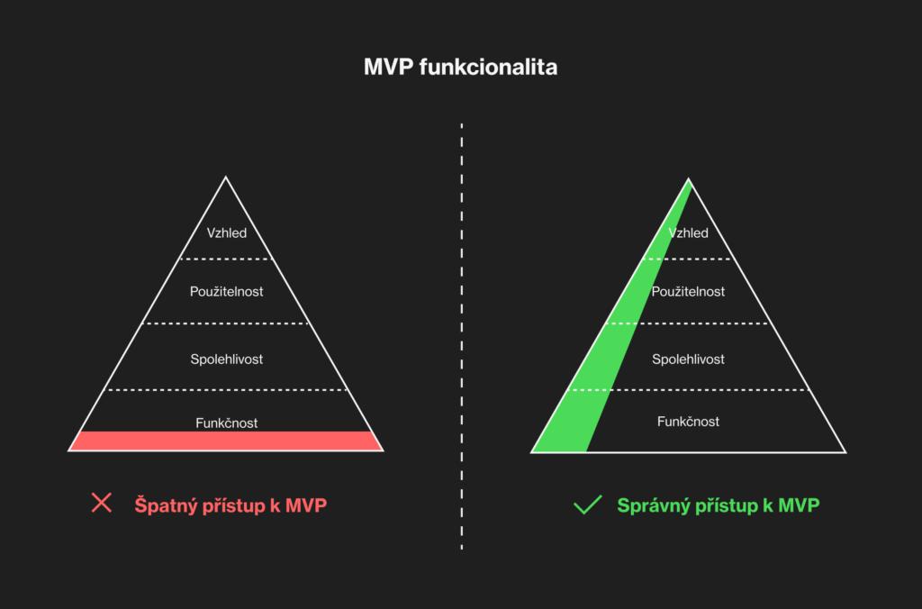MVP funkcionalita