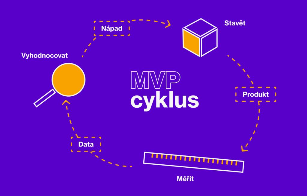 MVP cyklus