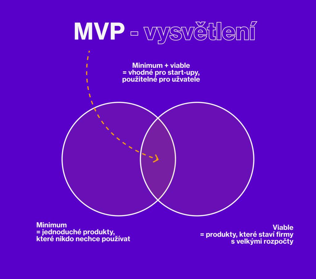 MVP vysvětlení